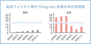 血清フェリチン値が15ng/mL未満の年齢別頻度